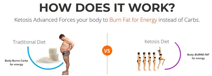 Ketosis Advanced - Burn Fat instead of Carbs